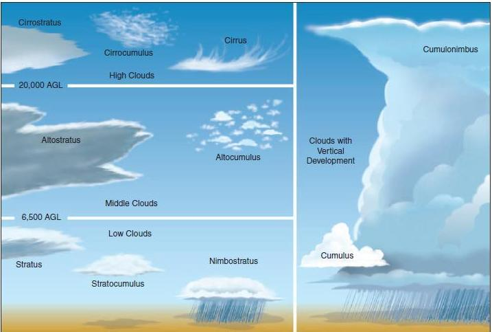 ten basic cloud types Label the types of clouds answers: water cycle diagram: label me printout label the diagram of the hydrologic cycle - how water circulates on earth answers: write ten things about clouds a one-page printable worksheet.
